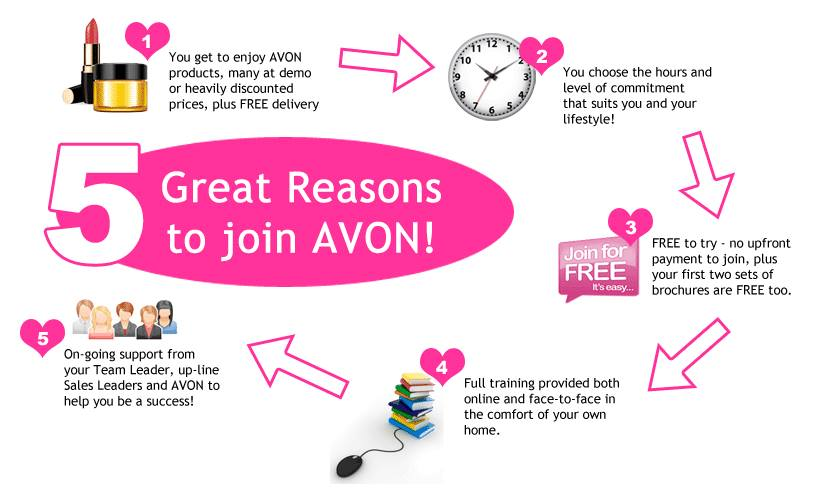 Find Avon, Ohio Online jobs and career resources on Monster. Find all the information you need to land a Online job in Avon, Ohio and build a career.
